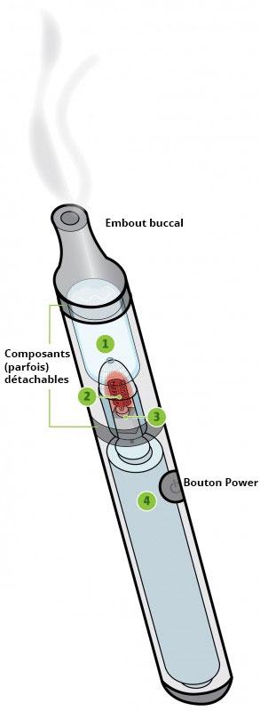 Schéma d'un vaporisateur